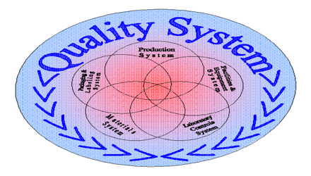 Quality Systems Course